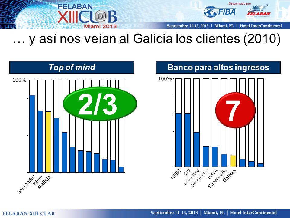 … y así nos veían al Galicia los clientes (2010) Top of mindBanco para altos ingresos 2/3 7