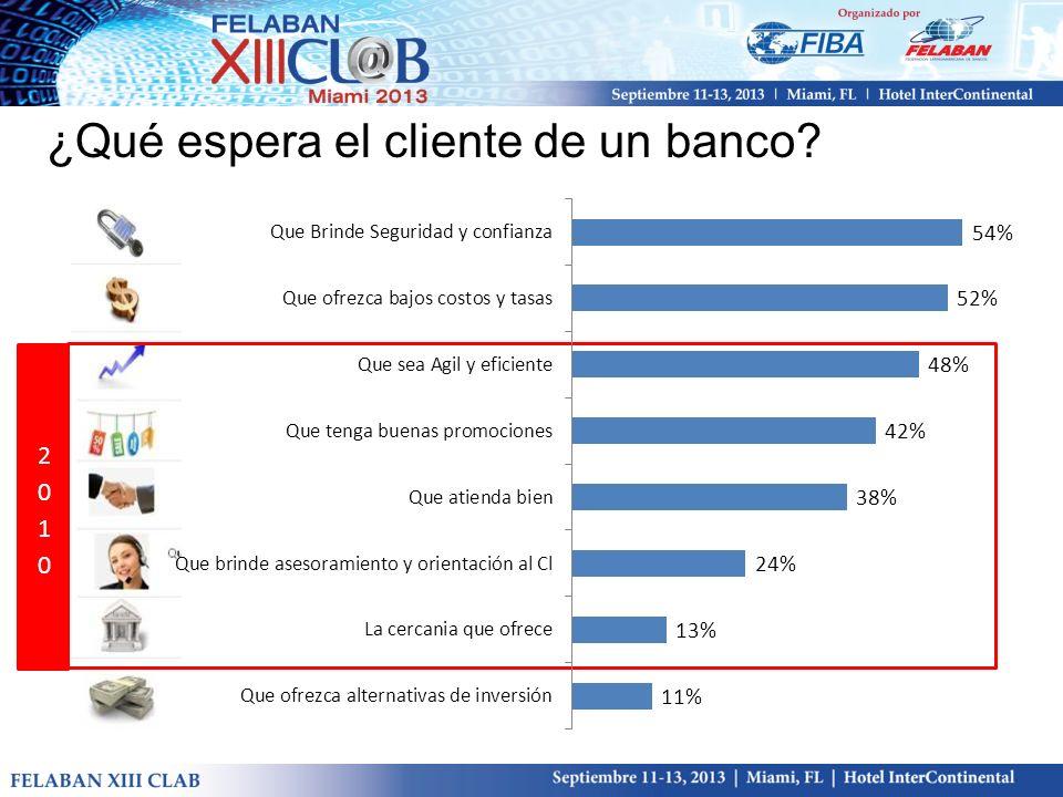 ¿Qué espera el cliente de un banco?