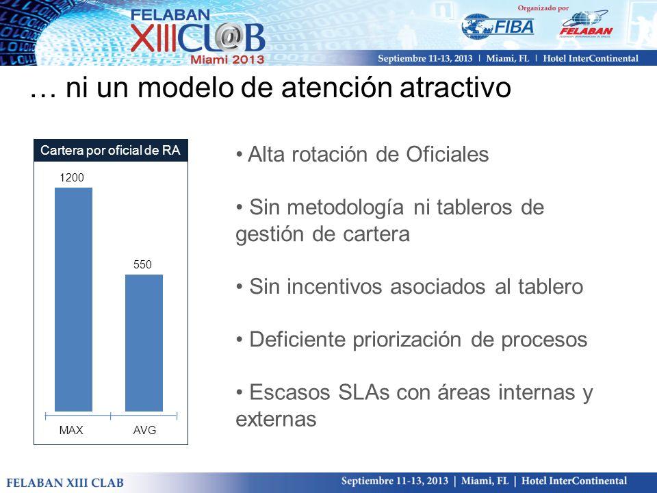… ni un modelo de atención atractivo 1200 550 AVGMAX Cartera por oficial de RA Alta rotación de Oficiales Sin metodología ni tableros de gestión de ca