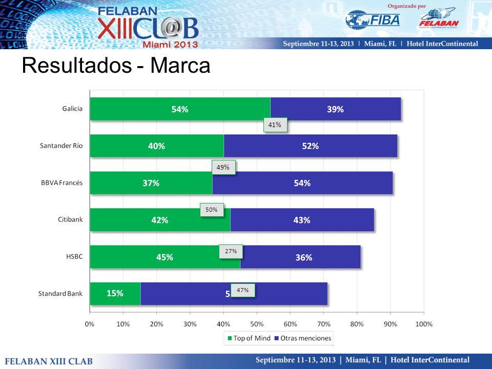 41% 49% 50% 27% 47% Resultados - Marca