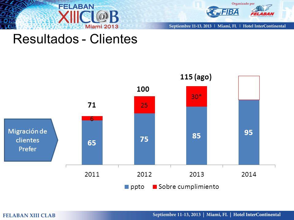 Resultados - Clientes 71 100 115 (ago) Migración de clientes Prefer