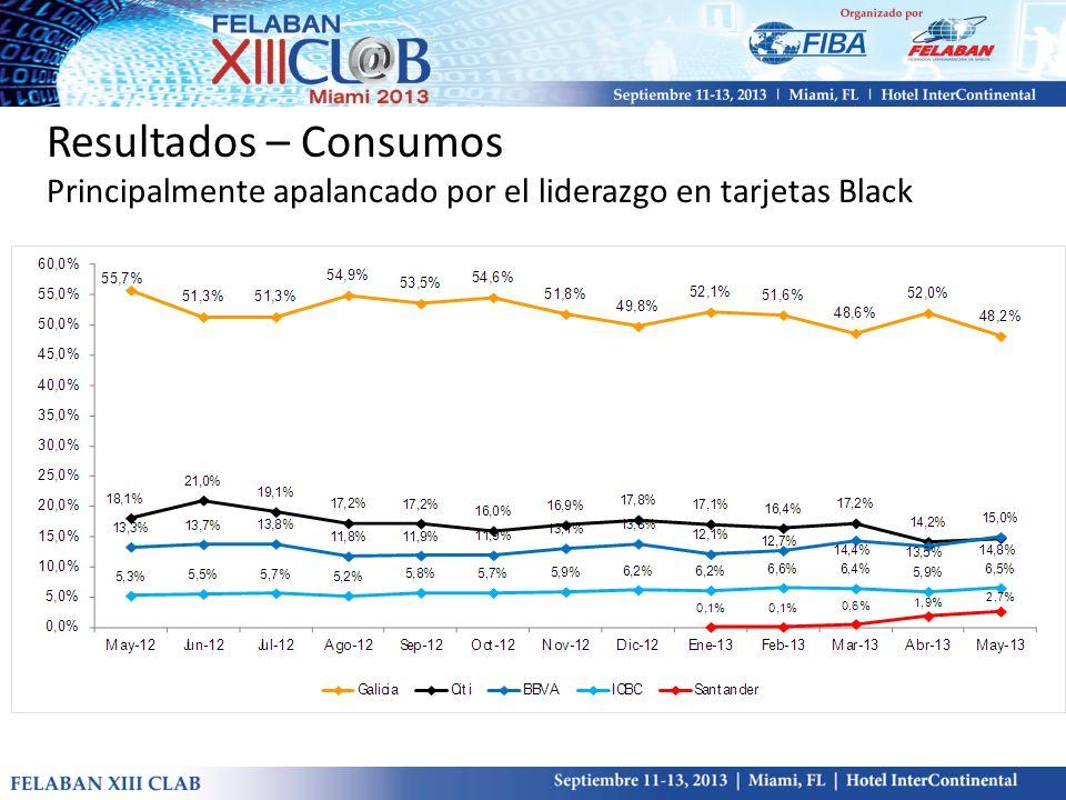 Resultados – Consumos Principalmente apalancado por el liderazgo en tarjetas Black