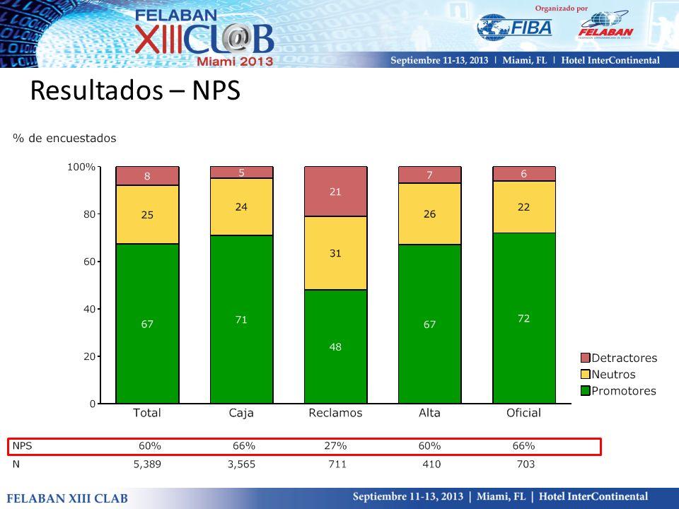 Resultados – NPS