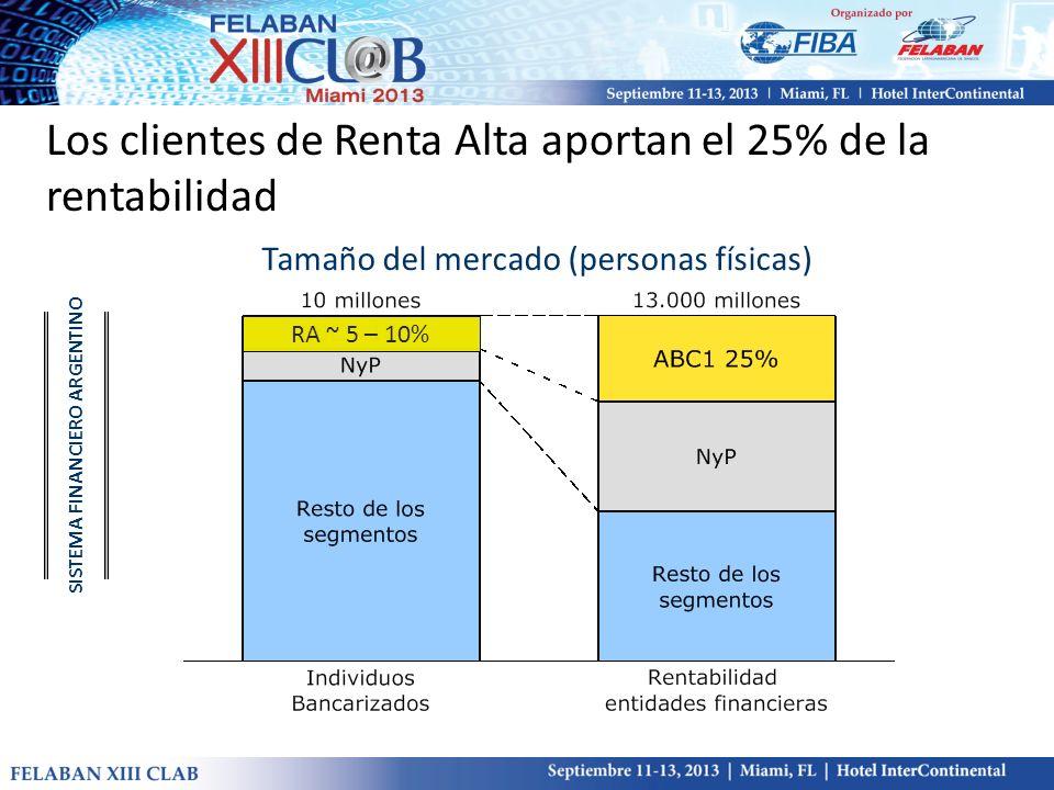 Tamaño del mercado (personas físicas) SISTEMA FINANCIERO ARGENTINO Los clientes de Renta Alta aportan el 25% de la rentabilidad RA ~ 5 – 10%