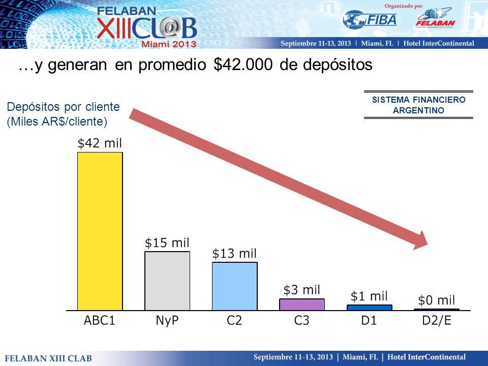 …y generan en promedio $42.000 de depósitos Depósitos por cliente (Miles AR$/cliente) SISTEMA FINANCIERO ARGENTINO
