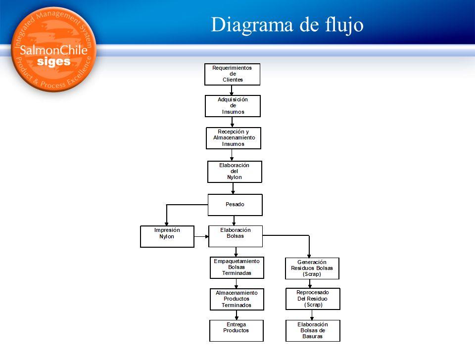 Buenas Prácticas Envases y Embalajes IDENTIFICACIÓN DE ASPECTOS OPERACIONALES RESULTADOS DE SALIDA DE LAS MESAS DE TRABAJO NOMBRE(S) EXPERTO (S): Oscar Castro Rosso FECHA:29.10.2007 SUBSECTOR: Envases LUGAR: PROVEEDORES PARTICIPANTES Embalajes Puerto Montt HORA INICIO PRODUCTORES PARTICIPANTES HORA TÉRMINO NºASPECTO IDENTIFICADOETAPA DEL PROCESO 1TrazabilidadProducción 2Planificar diariamente la producciónAtención Clientes 3Capacitación a los clientesAtención Clientes 4 Adquisición de Insumos de buena calidad, amigable con el M.A., inofensivo para la salud humana Producción 5Validación técnica de insumosProducción 6Procedimientos operacionales certificadosProducción 7