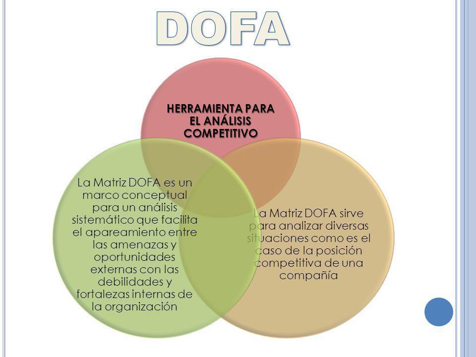 HERRAMIENTA PARA EL ANÁLISIS COMPETITIVO La Matriz DOFA sirve para analizar diversas situaciones como es el caso de la posición competitiva de una com