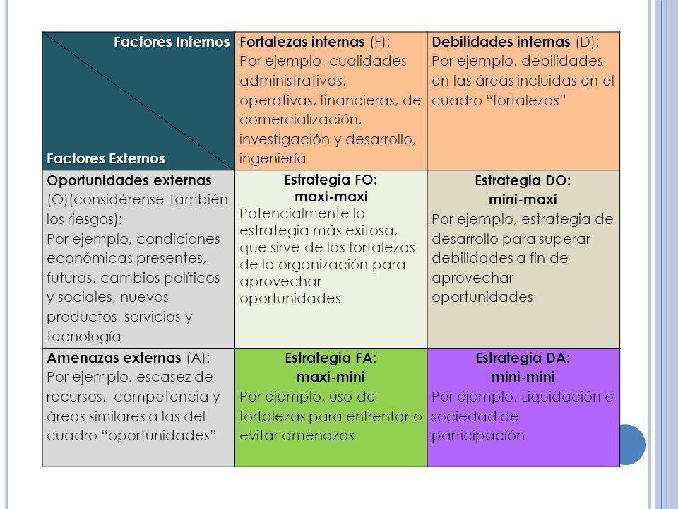 Factores Internos Factores Externos Fortalezas internas (F): Por ejemplo, cualidades administrativas, operativas, financieras, de comercialización, in