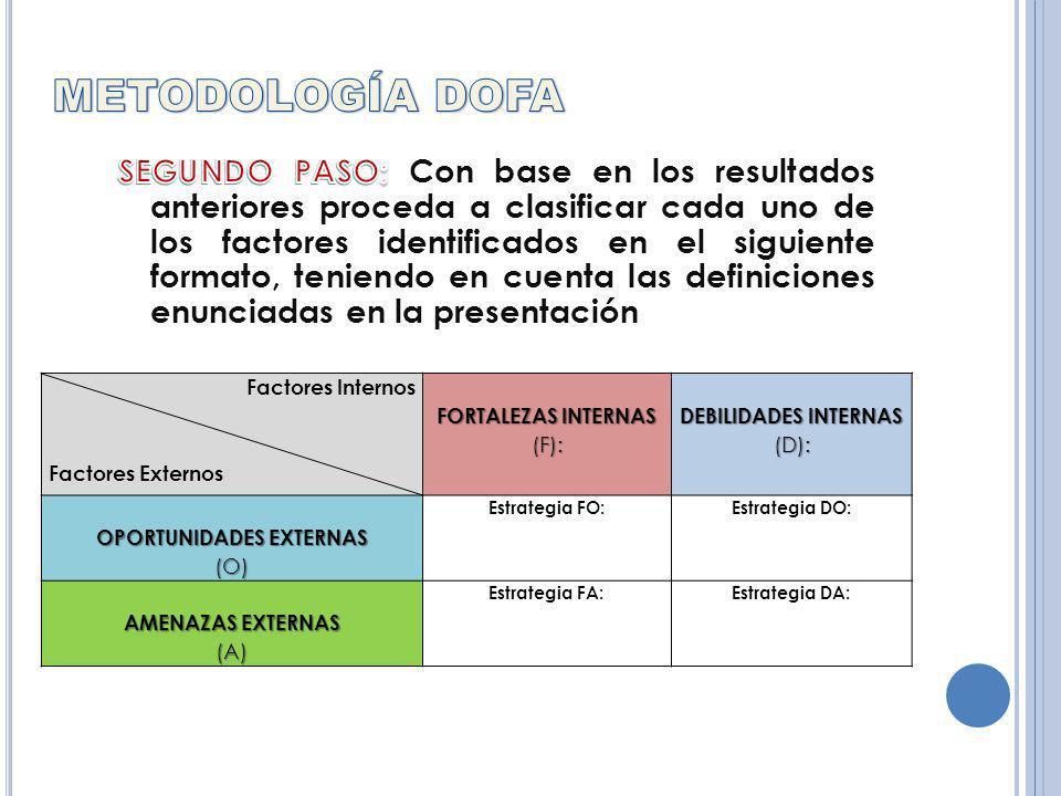 Factores Internos Factores Externos FORTALEZAS INTERNAS (F): DEBILIDADES INTERNAS (D): OPORTUNIDADES EXTERNAS (O) Estrategia FO:Estrategia DO: AMENAZAS EXTERNAS (A) Estrategia FA:Estrategia DA: