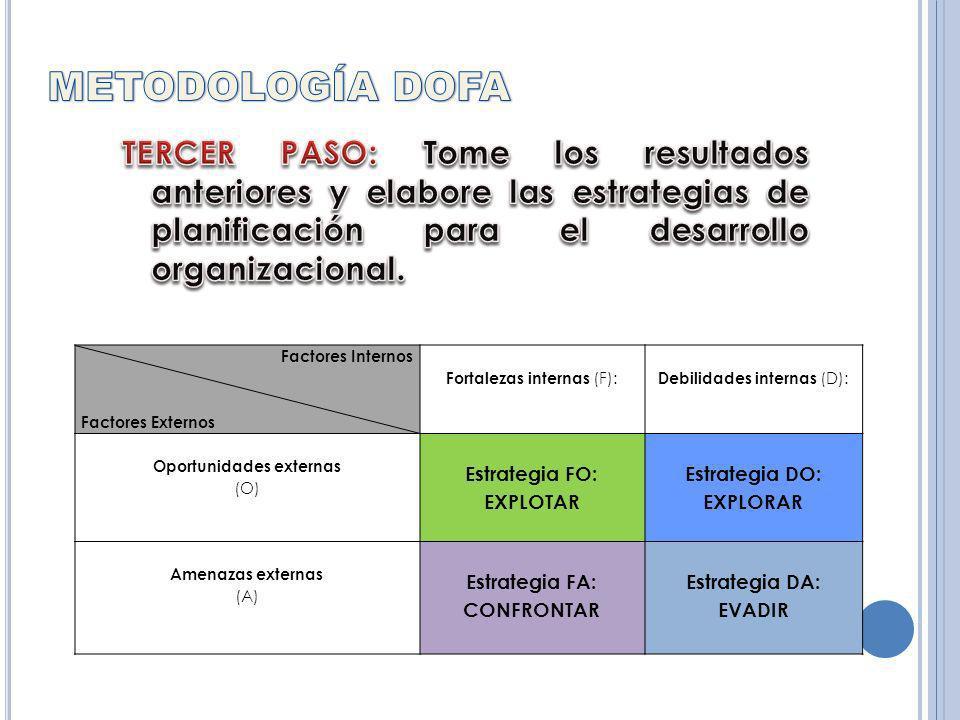 Factores Internos Factores Externos Fortalezas internas (F): Debilidades internas (D): Oportunidades externas (O) Estrategia FO: EXPLOTAR Estrategia DO: EXPLORAR Amenazas externas (A) Estrategia FA: CONFRONTAR Estrategia DA: EVADIR