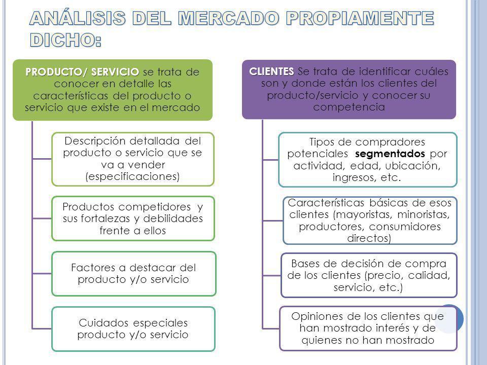 PRODUCTO/ SERVICIO PRODUCTO/ SERVICIO se trata de conocer en detalle las características del producto o servicio que existe en el mercado Descripción