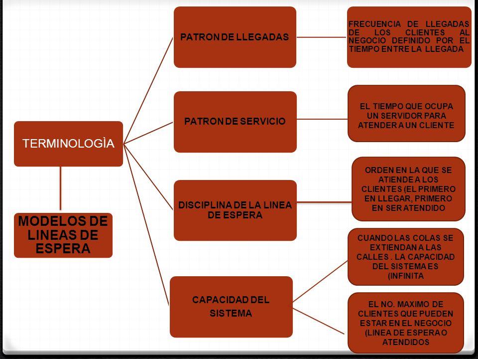 TERMINOLOGÌA PATRON DE LLEGADAS FRECUENCIA DE LLEGADAS DE LOS CLIENTES AL NEGOCIO DEFINIDO POR EL TIEMPO ENTRE LA LLEGADA PATRON DE SERVICIO DISCIPLIN