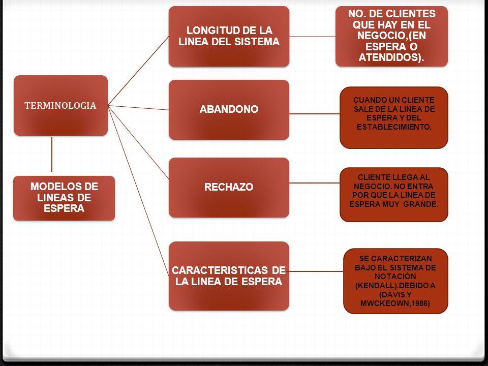 TERMINOLOGIA MODELOS DE LINEAS DE ESPERA NO. DE CLIENTES QUE HAY EN EL NEGOCIO,(EN ESPERA O ATENDIDOS). LONGITUD DE LA LINEA DEL SISTEMA ABANDONO RECH