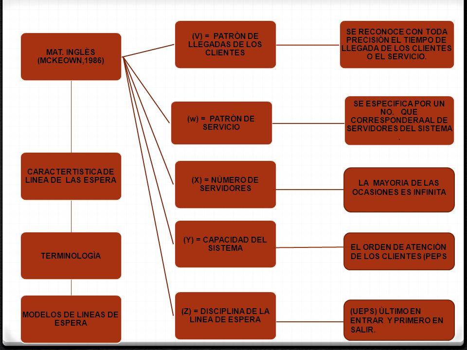MAT. INGLÈS (MCKEOWN,1986) (V) = PATRÒN DE LLEGADAS DE LOS CLIENTES SE RECONOCE CON TODA PRECISIÒN EL TIEMPO DE LLEGADA DE LOS CLIENTES O EL SERVICIO.