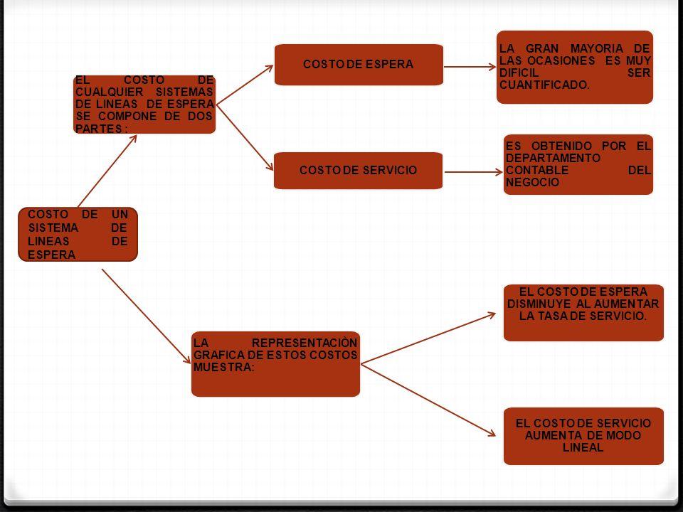 EL COSTO DE CUALQUIER SISTEMAS DE LINEAS DE ESPERA SE COMPONE DE DOS PARTES : COSTO DE ESPERA LA GRAN MAYORIA DE LAS OCASIONES ES MUY DIFICIL SER CUAN