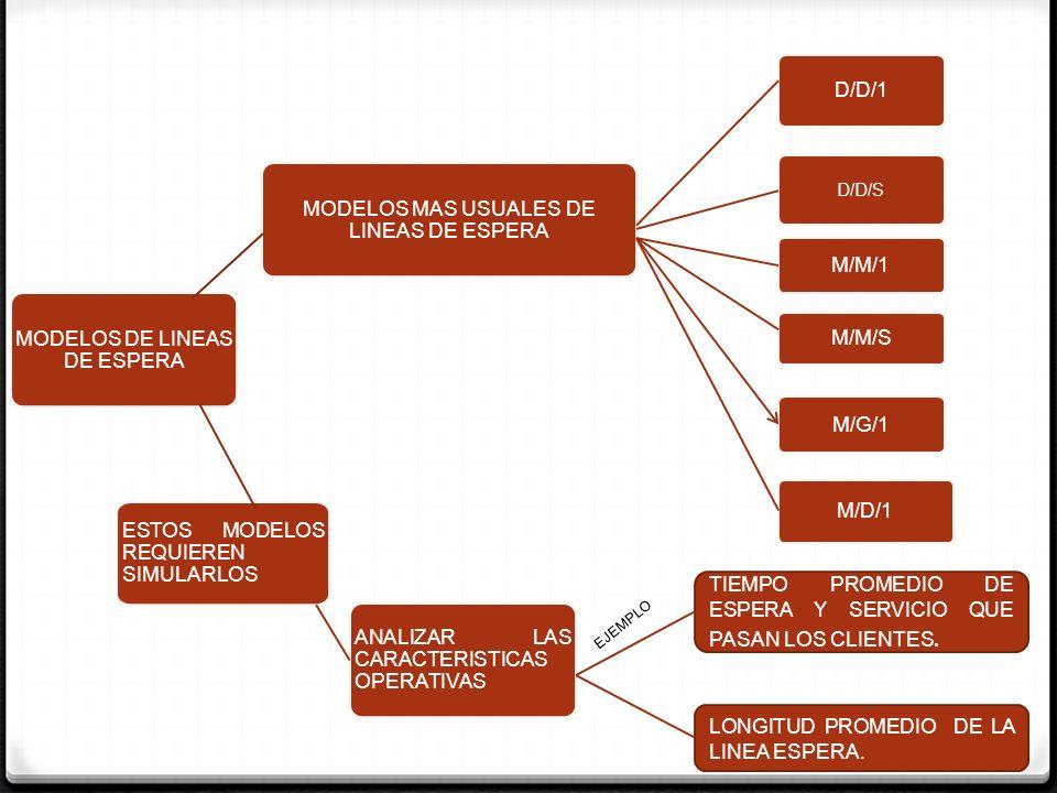 MODELOS DE LINEAS DE ESPERA MODELOS MAS USUALES DE LINEAS DE ESPERA D/D/1 D/D/S M/M/1 M/M/S M/G/1 M/D/1 ESTOS MODELOS REQUIEREN SIMULARLOS ANALIZAR LA