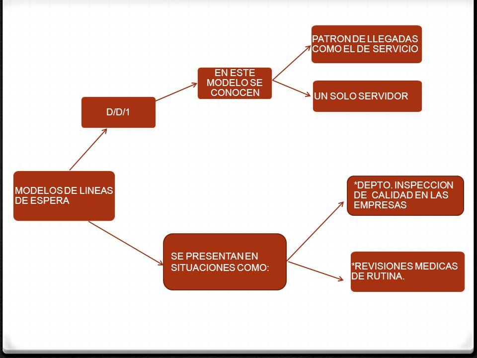 MODELOS DE LINEAS DE ESPERA D/D/1 EN ESTE MODELO SE CONOCEN PATRON DE LLEGADAS COMO EL DE SERVICIO UN SOLO SERVIDOR *REVISIONES MEDICAS DE RUTINA. *DE