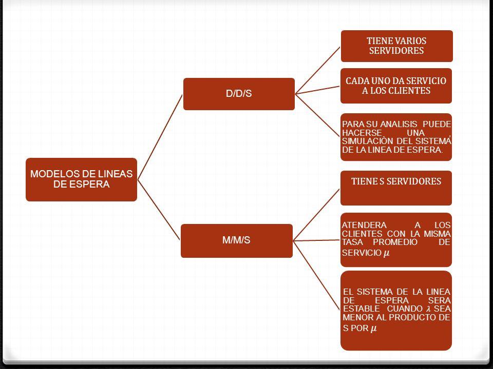 MODELOS DE LINEAS DE ESPERA D/D/S TIENE VARIOS SERVIDORES CADA UNO DA SERVICIO A LOS CLIENTES PARA SU ANALISIS PUEDE HACERSE UNA, SIMULACIÒN DEL SISTE