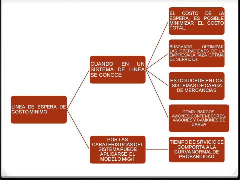 LINEA DE ESPERA DE COSTO MINIMO CUANDO EN UN SISTEMA DE LINEA SE CONOCE EL COSTO DE LA ESPERA, ES POSIBLE MINIMIZAR EL COSTO TOTAL. BUSCANDO OPTIMIZAR