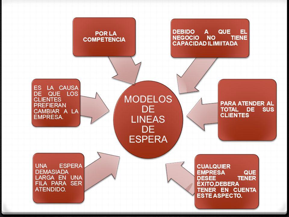 MODELOS DE LINEAS DE ESPERA UNA ESPERA DEMASIADA LARGA EN UNA FILA PARA SER ATENDIDO. ES LA CAUSA DE QUE LOS CLIENTES PREFIERAN CAMBIAR A LA EMPRESA.