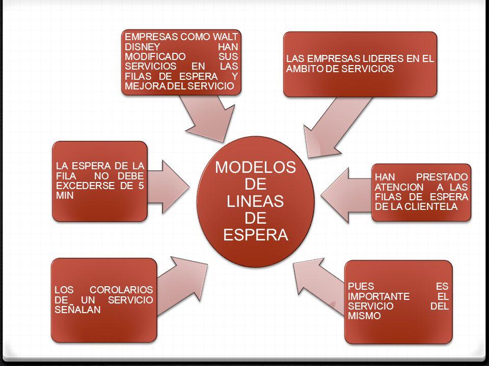MODELOS DE LINEAS DE ESPERA SISTEMA UNIILINEA DISMINUYE LOS TIEMPOS DE ESPERA DEL CLIENTE NO PRESENTAN PROBLEMA PARA SU IMPLANTACIÒN LOS CLIENTES INGRESAN AL BANCO, A LOS QUE SE LES PUEDE FORMAR EN LA LINEA UNICA DE ESPERA.