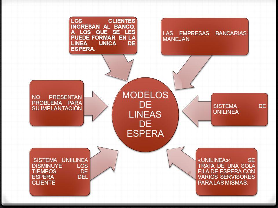 MODELOS DE LINEAS DE ESPERA SE HACE UNA LINEA DE ESPERA POR CADA BOMBA DESPACHADORA COMBUSTIBLE.