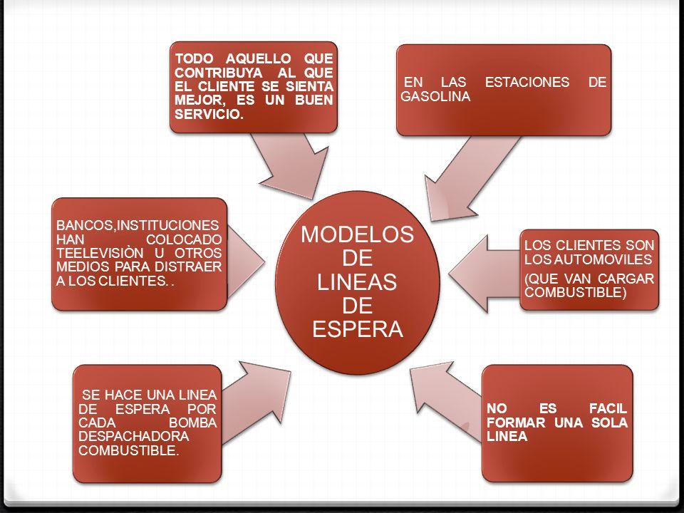 MODELOS DE LINEAS DE ESPERA MODELOS MAS USUALES DE LINEAS DE ESPERA D/D/1 D/D/S M/M/1 M/M/S M/G/1 M/D/1 ESTOS MODELOS REQUIEREN SIMULARLOS ANALIZAR LAS CARACTERISTICAS OPERATIVAS TIEMPO PROMEDIO DE ESPERA Y SERVICIO QUE PASAN LOS CLIENTES.