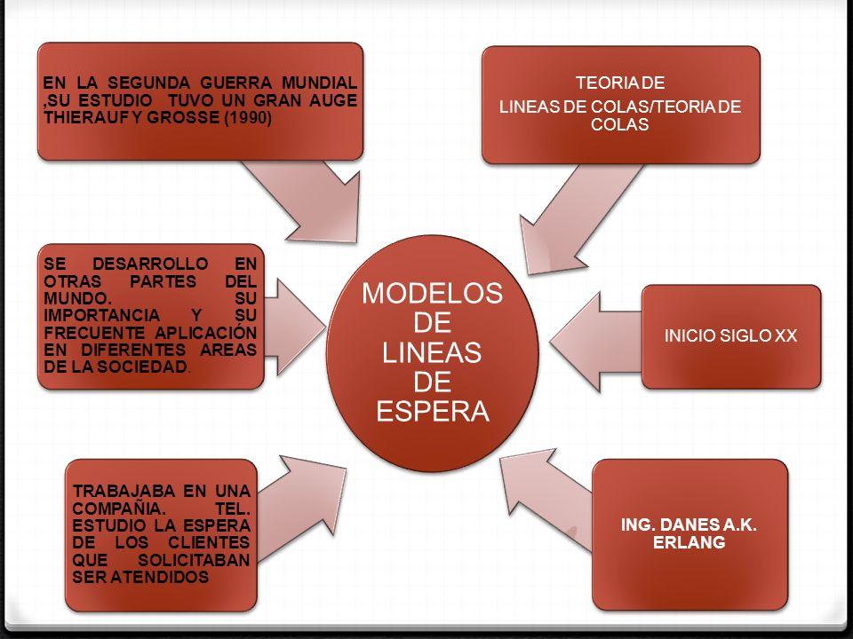 MODELOS DE LINEAS DE ESPERA NACIMIENTO (CLIENTE ENTRA PARA RECIBIR SERVICIO) MUERTE(EL CLIENTE SALE DEL ESTABLECIMIENTO UNA VEZ QUE HA SIDO ATENDIDO) ALGUNOS SISTEMAS DE LINEAS DE ESPERA, SON AMPLIAMENTE UTILIZADOS (GALLAGHER Y WATSON)(1992) SISTEMAS DE LINEAS DE ESPERA UN CONJUNTO DE CLIENTES,SERVIDORES Y UN ORDEN EN EL CUAL LOS CLIENTES SON ATENDIDOS.