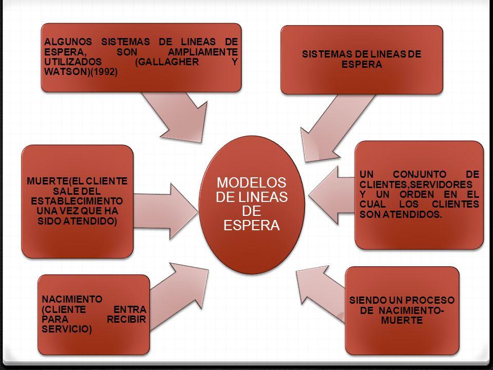 MODELOS DE LINEAS DE ESPERA BUSCAN DESCRIBIR EL FUNCIONAMIENTO DE UN SISTEMA DADO MEDIANTE ESTIMACION DE PARAMETROS ES USUAL QUE ESTOS SE MANEJEN DE UN MODO PROBABILISTICO Y NO DETERMINISTICO NO SE CONOCE EL MOMENTO EN QUE EL CLIENTE VA A SOLICITAR UN SERVICIO.