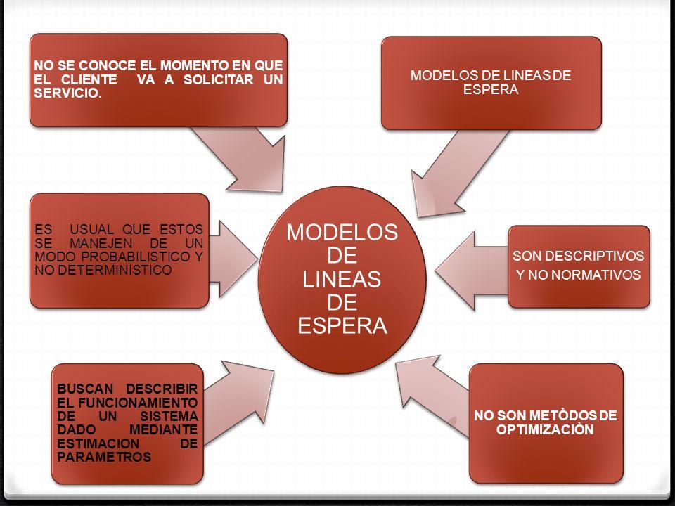 TERMINOLOGÌA PATRON DE LLEGADAS FRECUENCIA DE LLEGADAS DE LOS CLIENTES AL NEGOCIO DEFINIDO POR EL TIEMPO ENTRE LA LLEGADA PATRON DE SERVICIO DISCIPLINA DE LA LINEA DE ESPERA CAPACIDAD DEL SISTEMA MODELOS DE LINEAS DE ESPERA EL TIEMPO QUE OCUPA UN SERVIDOR PARA ATENDER A UN CLIENTE ORDEN EN LA QUE SE ATIENDE A LOS CLIENTES (EL PRIMERO EN LLEGAR, PRIMERO EN SER ATENDIDO CUANDO LAS COLAS SE EXTIENDAN A LAS CALLES.