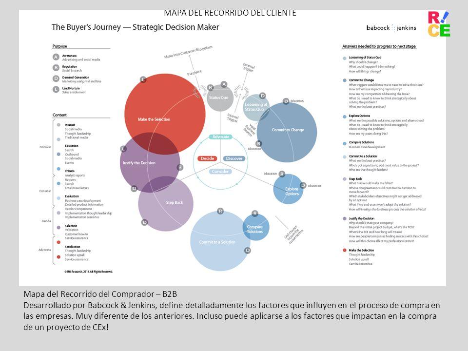 Mapa del Recorrido del Comprador – B2B Desarrollado por Babcock & Jenkins, define detalladamente los factores que influyen en el proceso de compra en las empresas.