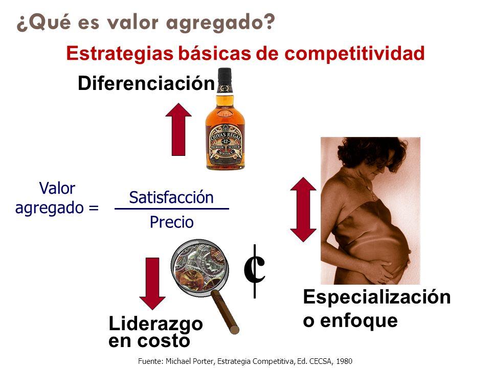 Valor agregado = Satisfacción Precio ¿Qué es valor agregado? c Diferenciación Liderazgo en costo Especialización o enfoque Fuente: Michael Porter, Est