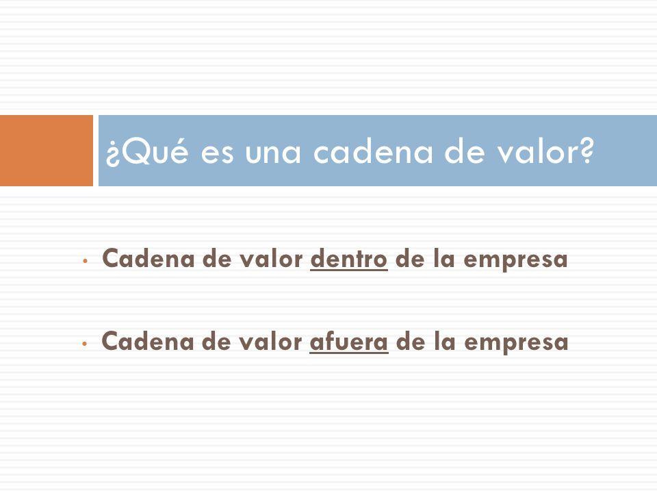 Cadena de valor dentro de la empresa Cadena de valor afuera de la empresa ¿Qué es una cadena de valor?
