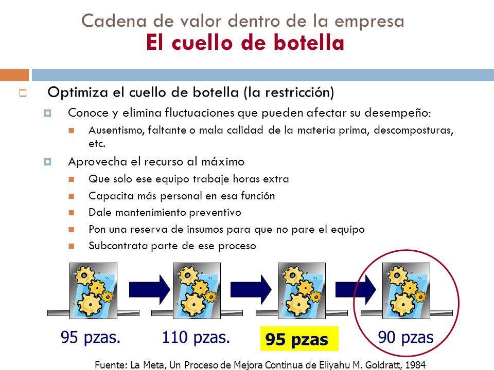 Cadena de valor dentro de la empresa El cuello de botella Optimiza el cuello de botella (la restricción) Conoce y elimina fluctuaciones que pueden afe