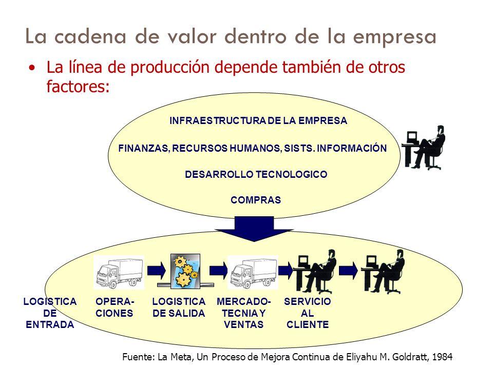 La cadena de valor dentro de la empresa LOGISTICA DE ENTRADA OPERA- CIONES LOGISTICA DE SALIDA MERCADO- TECNIA Y VENTAS SERVICIO AL CLIENTE La línea d
