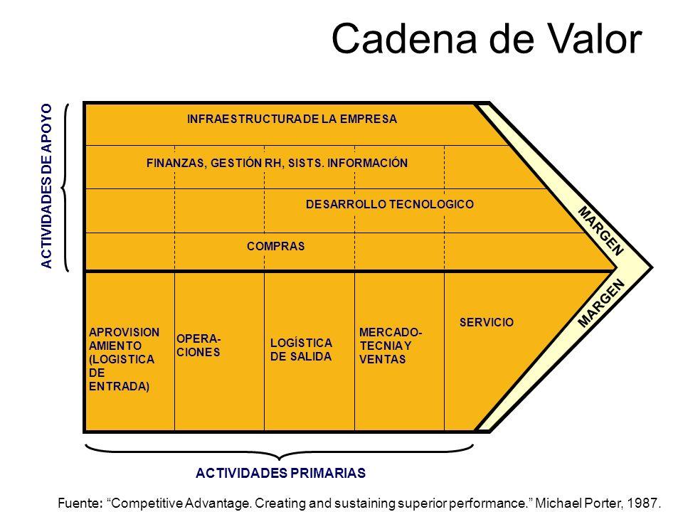 Cadena de Valor Fuente: Competitive Advantage. Creating and sustaining superior performance. Michael Porter, 1987. INFRAESTRUCTURA DE LA EMPRESA DESAR