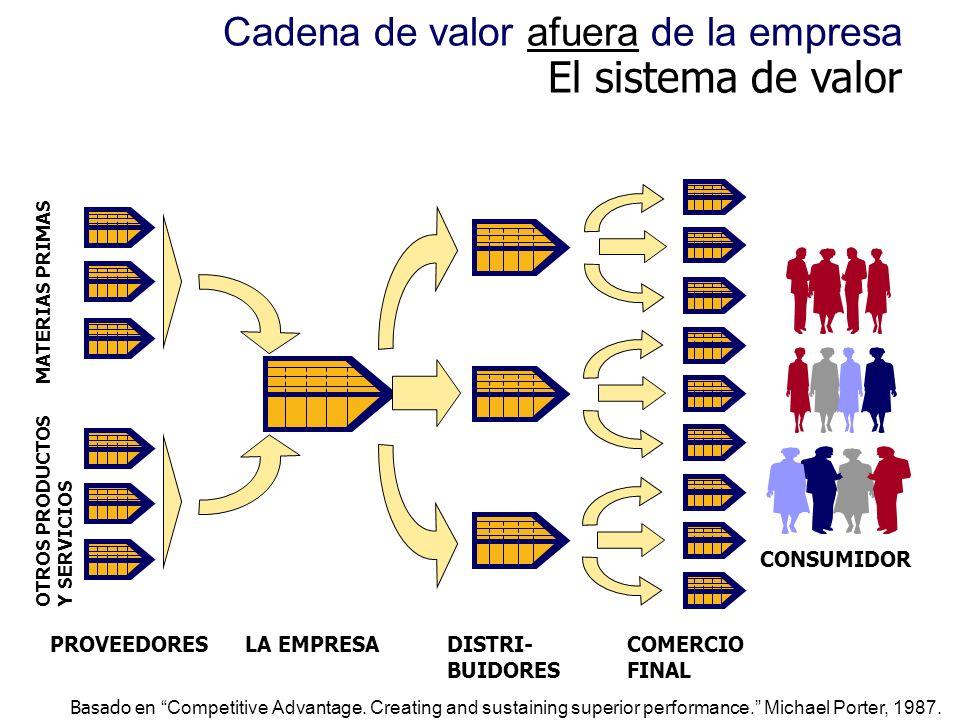 Cadena de valor afuera de la empresa El sistema de valor Basado en Competitive Advantage. Creating and sustaining superior performance. Michael Porter