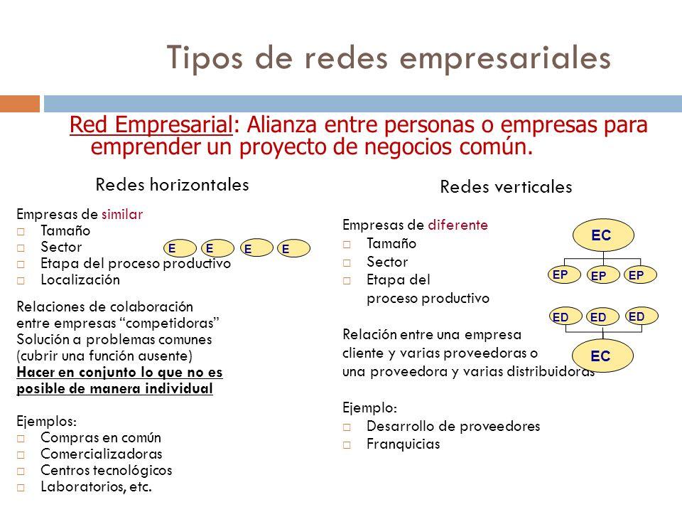 Tipos de redes empresariales Redes horizontales Empresas de similar Tamaño Sector Etapa del proceso productivo Localización Relaciones de colaboración