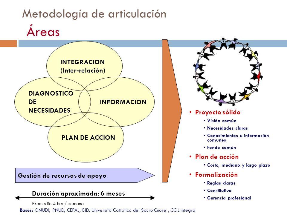 Metodología de articulación Áreas Proyecto sólido Visión común Necesidades claras Conocimientos e información comunes Fondo común Plan de acción Corto