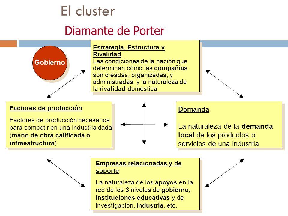 El cluster Diamante de Porter Estrategia, Estructura y Rivalidad Las condiciones de la nación que determinan cómo las compañías son creadas, organizad