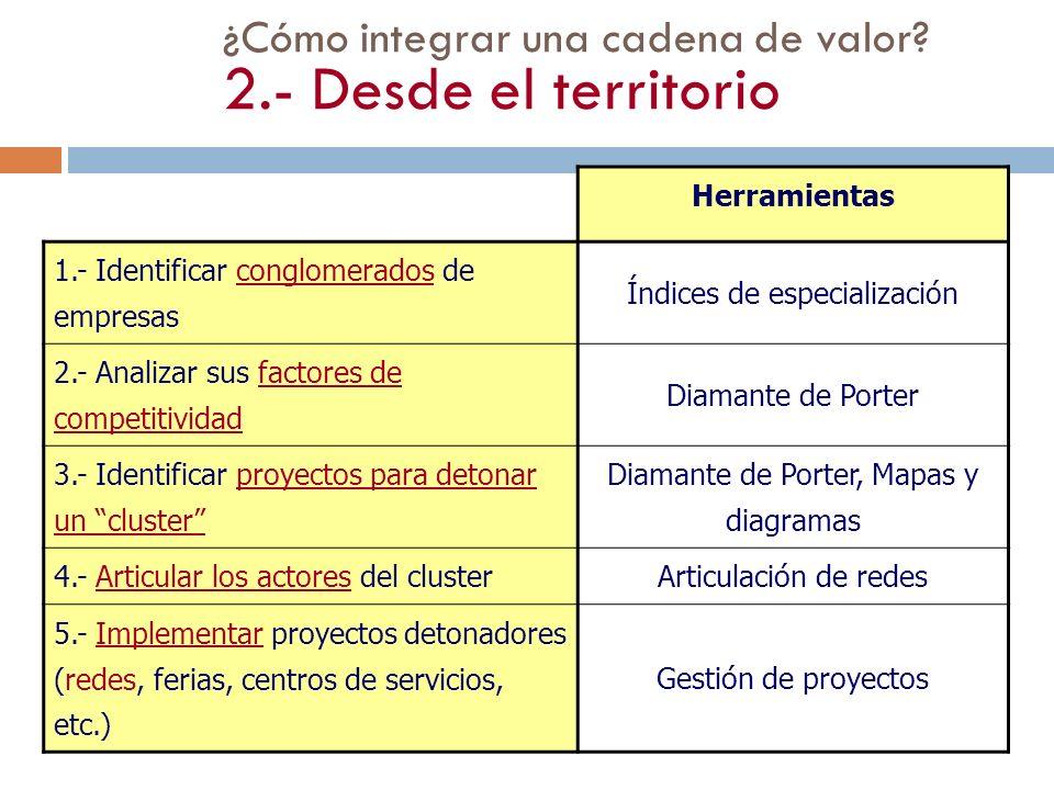 ¿Cómo integrar una cadena de valor? 2.- Desde el territorio Herramientas 1.- Identificar conglomerados de empresas Índices de especialización 2.- Anal