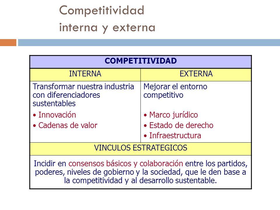 Competitividad interna y externa COMPETITIVIDAD INTERNAEXTERNA Transformar nuestra industria con diferenciadores sustentables Mejorar el entorno compe