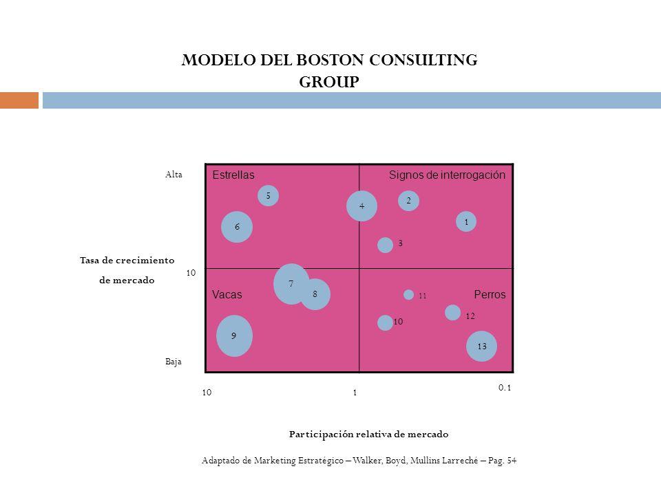 EstrellasSignos de interrogación VacasPerros Alta Baja Participación relativa de mercado Tasa de crecimiento de mercado MODELO DEL BOSTON CONSULTING G