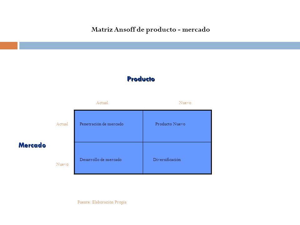 Matriz Ansoff de producto - mercado Producto NuevoActual Mercado Nuevo Penetración de mercadoProducto Nuevo Desarrollo de mercadoDiversificación Fuent