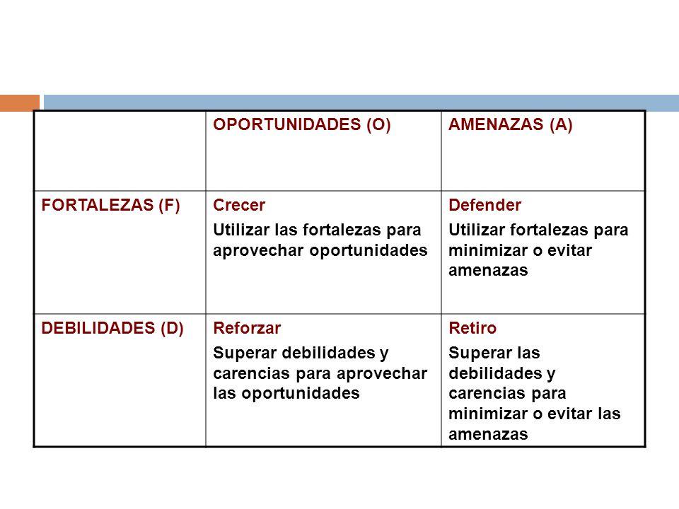OPORTUNIDADES (O)AMENAZAS (A) FORTALEZAS (F)Crecer Utilizar las fortalezas para aprovechar oportunidades Defender Utilizar fortalezas para minimizar o