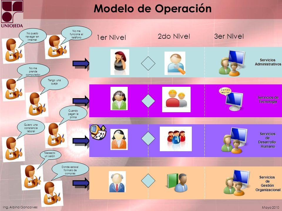 Ing. Albino Goncalves Mayo 2010 Modelo de Operación No me funciona el teléfono 1er Nivel 2do Nivel3er NivelServiciosAdministrativos Cambio equipo Serv