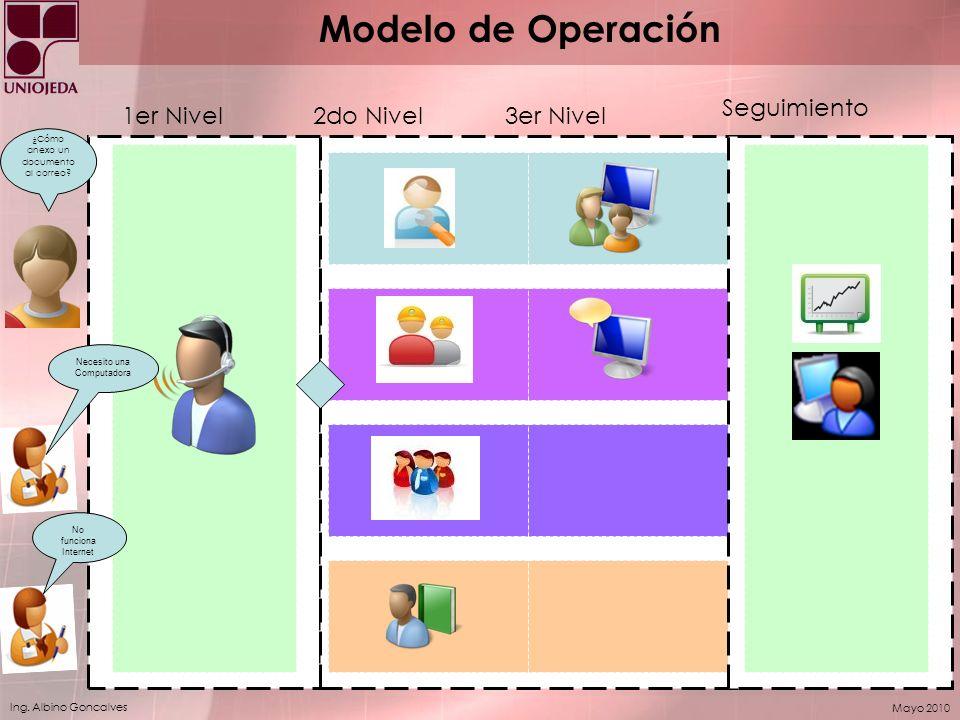 Ing. Albino Goncalves Mayo 2010 ¿Cómo anexo un documento al correo? Necesito una Computadora No funciona Internet 1er Nivel2do Nivel3er Nivel Seguimie