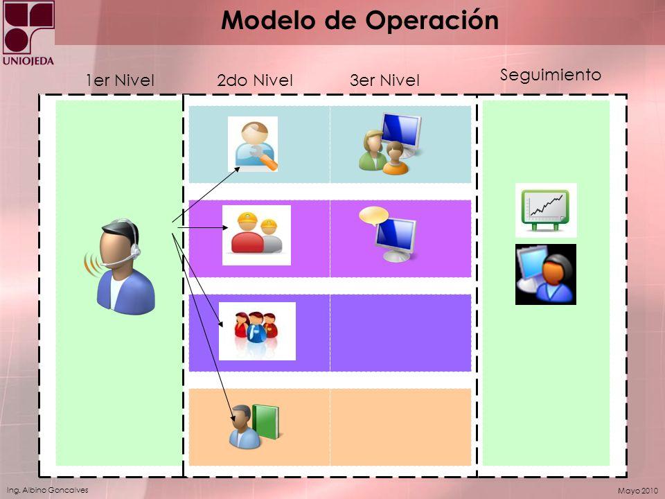Ing. Albino Goncalves Mayo 2010 1er Nivel2do Nivel3er Nivel Seguimiento Modelo de Operación