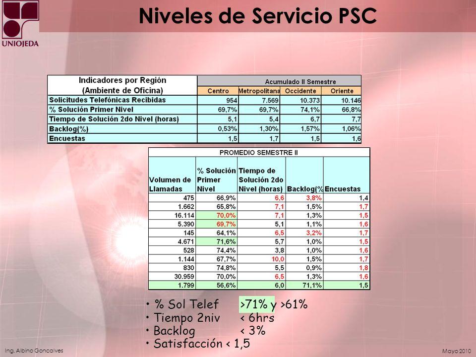 Ing. Albino Goncalves Mayo 2010 % Sol Telef>71% y >61% Tiempo 2niv< 6hrs Backlog < 3% Satisfacción < 1,5 Niveles de Servicio PSC