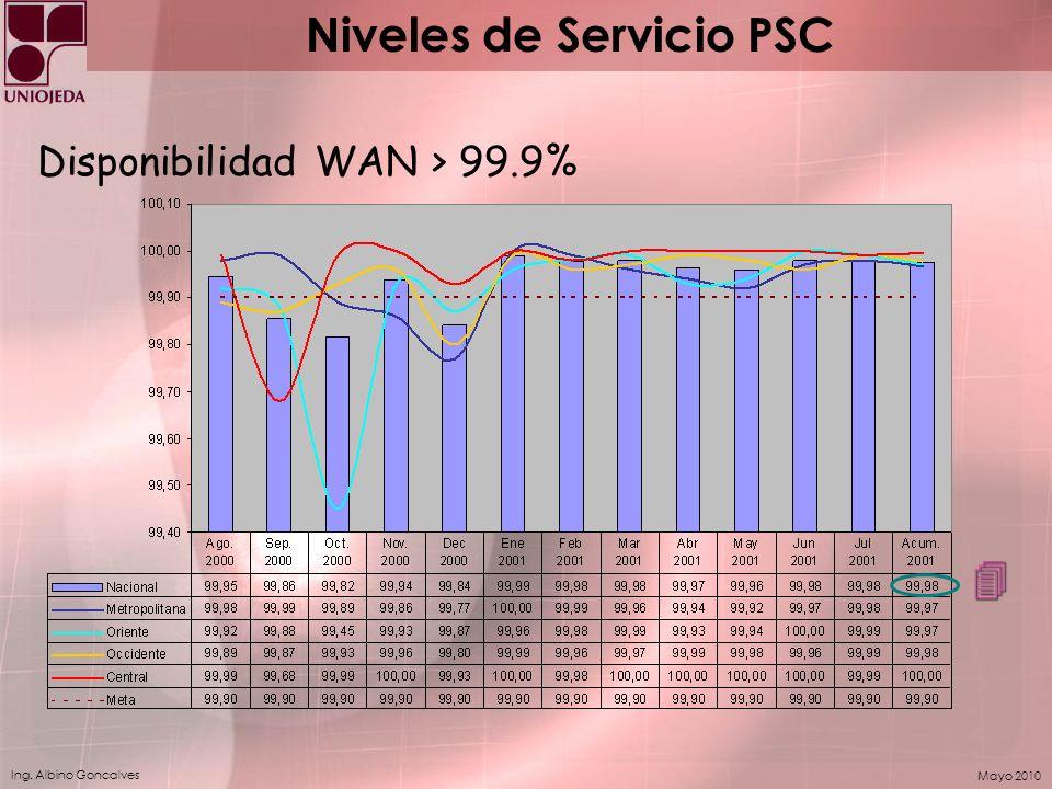 Ing. Albino Goncalves Mayo 2010 Disponibilidad WAN > 99.9% 4 Niveles de Servicio PSC